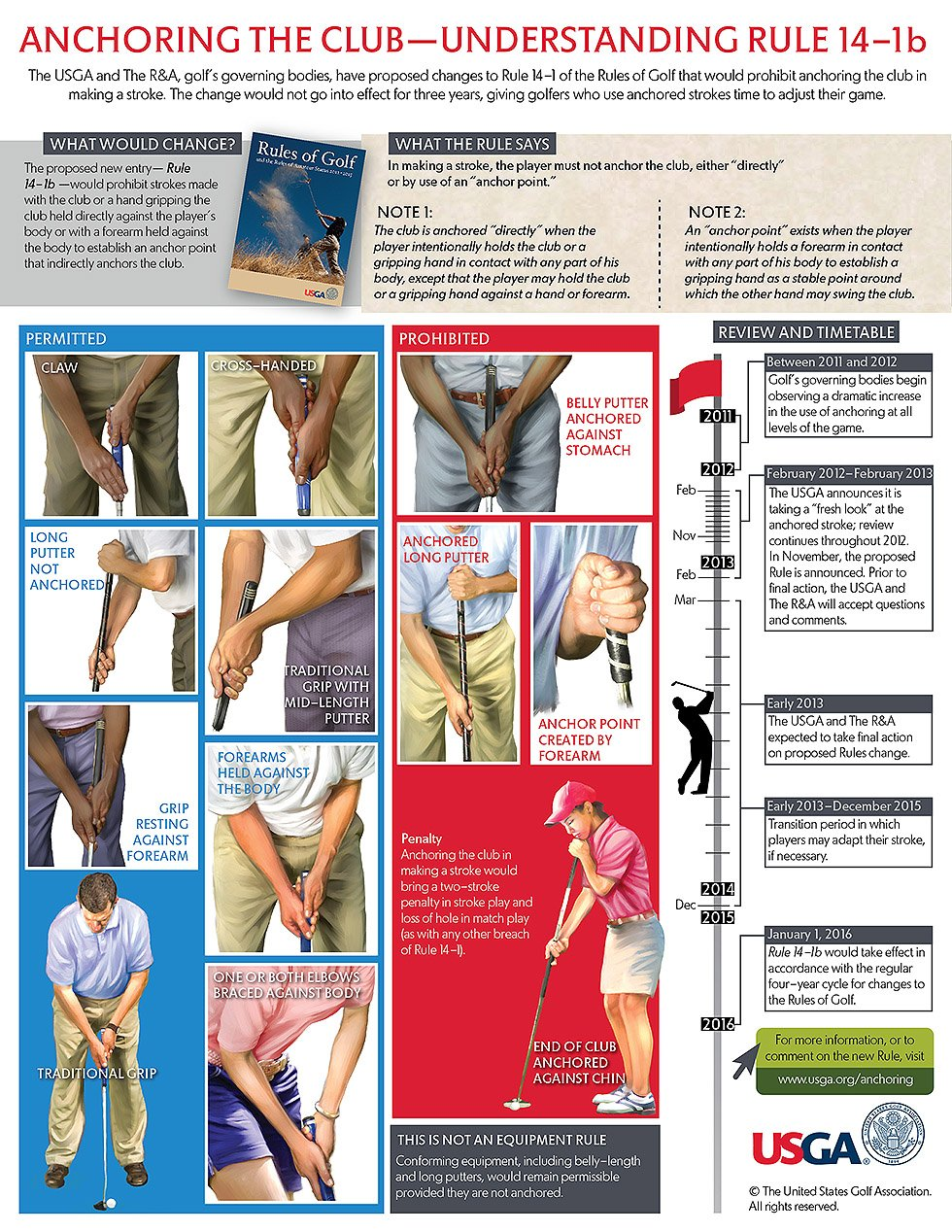 Belly putter infographic