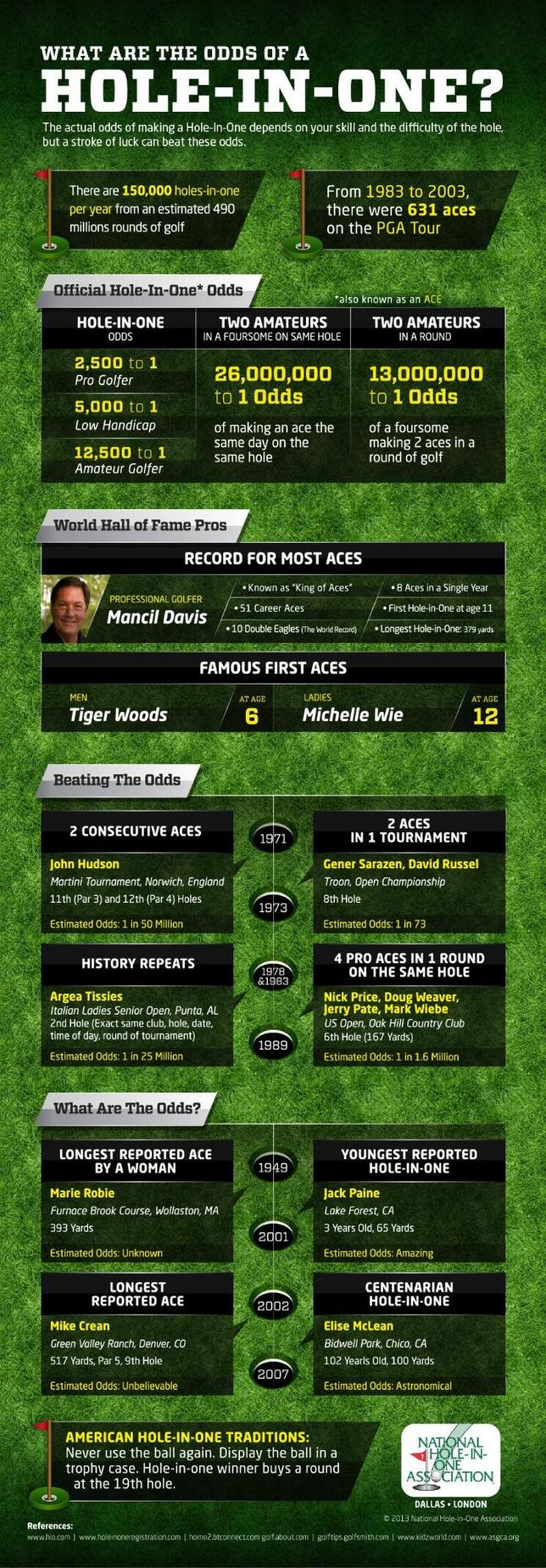 Hole in One Golf infographic